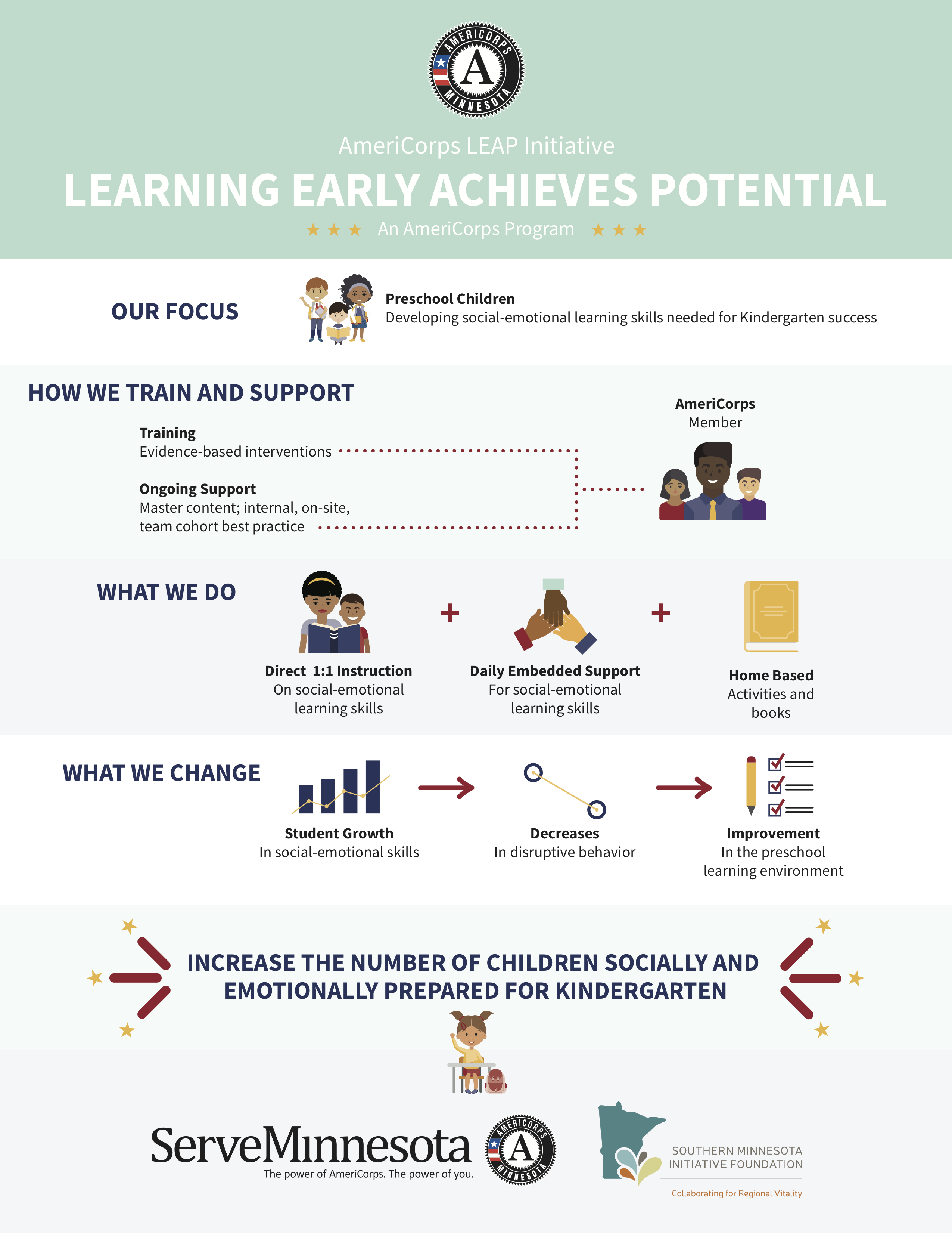 Information graphic about AmeriCorps LEAP Initiative