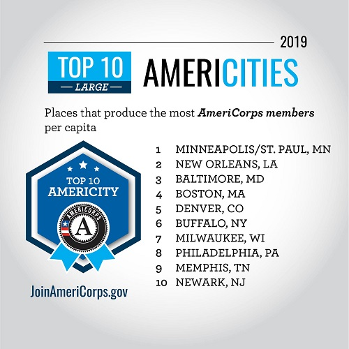 Top 10 AmeriCities with Minneapolis at top
